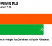 Ventas PS4 y Xbox One